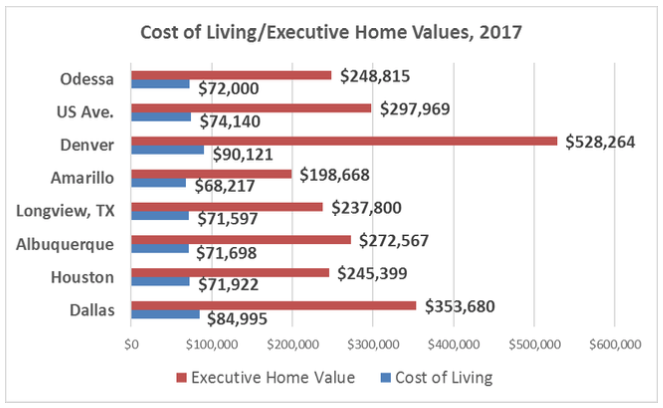 Odessa Cost of Living 2017