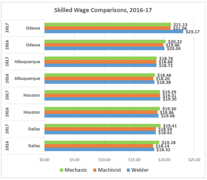 Skilled Wage Comparison