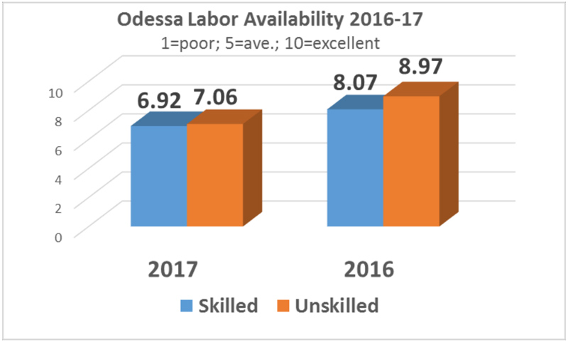 Labor Availability 2017