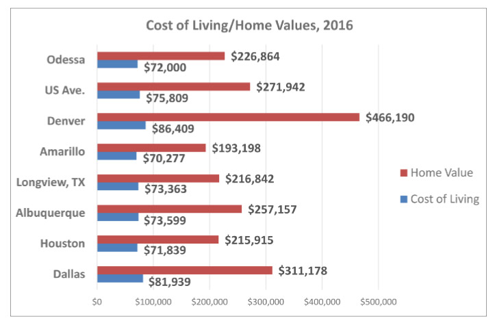 Odessa Cost of Living Chart