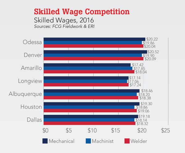 Skilled Wage Competition