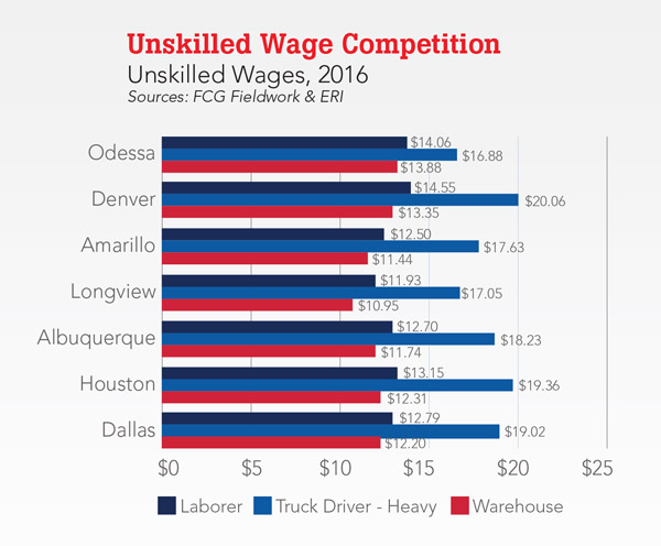 Unskilled Wage Competition