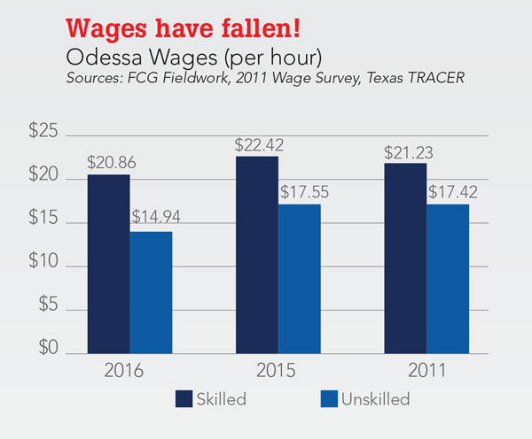 Wages have Fallen