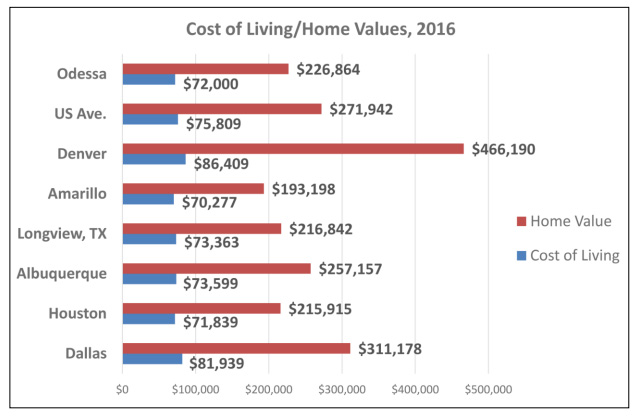 Cost of Living in Odessa