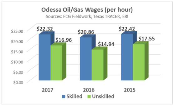Odessa Wages per Hour